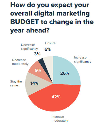 How do you think your overall digital marketing budget will evolve over the coming year?