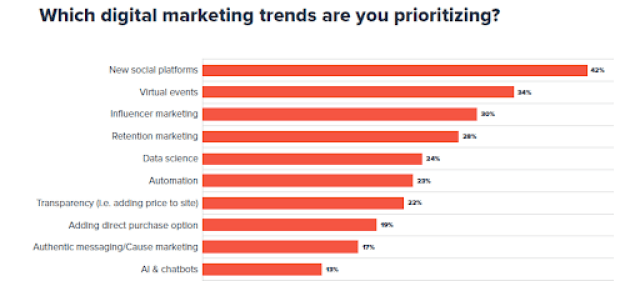 Which digital marketing trends do you favor?