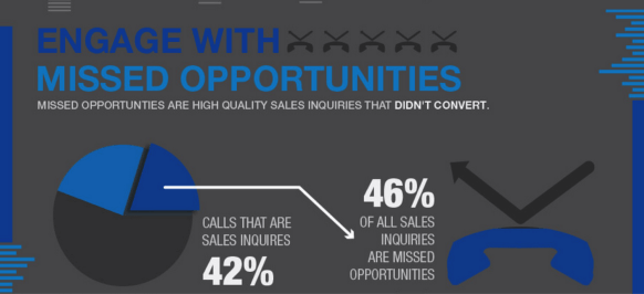 stop wasting sales calls and save your missed opportunities