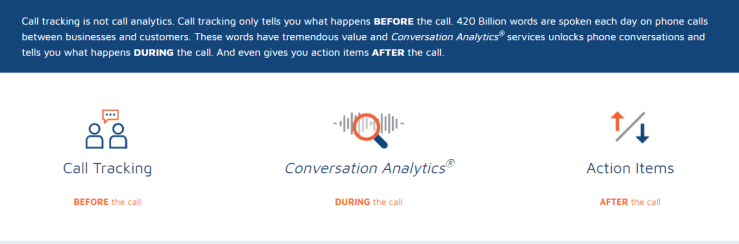 Web Analytics for Phone Calls