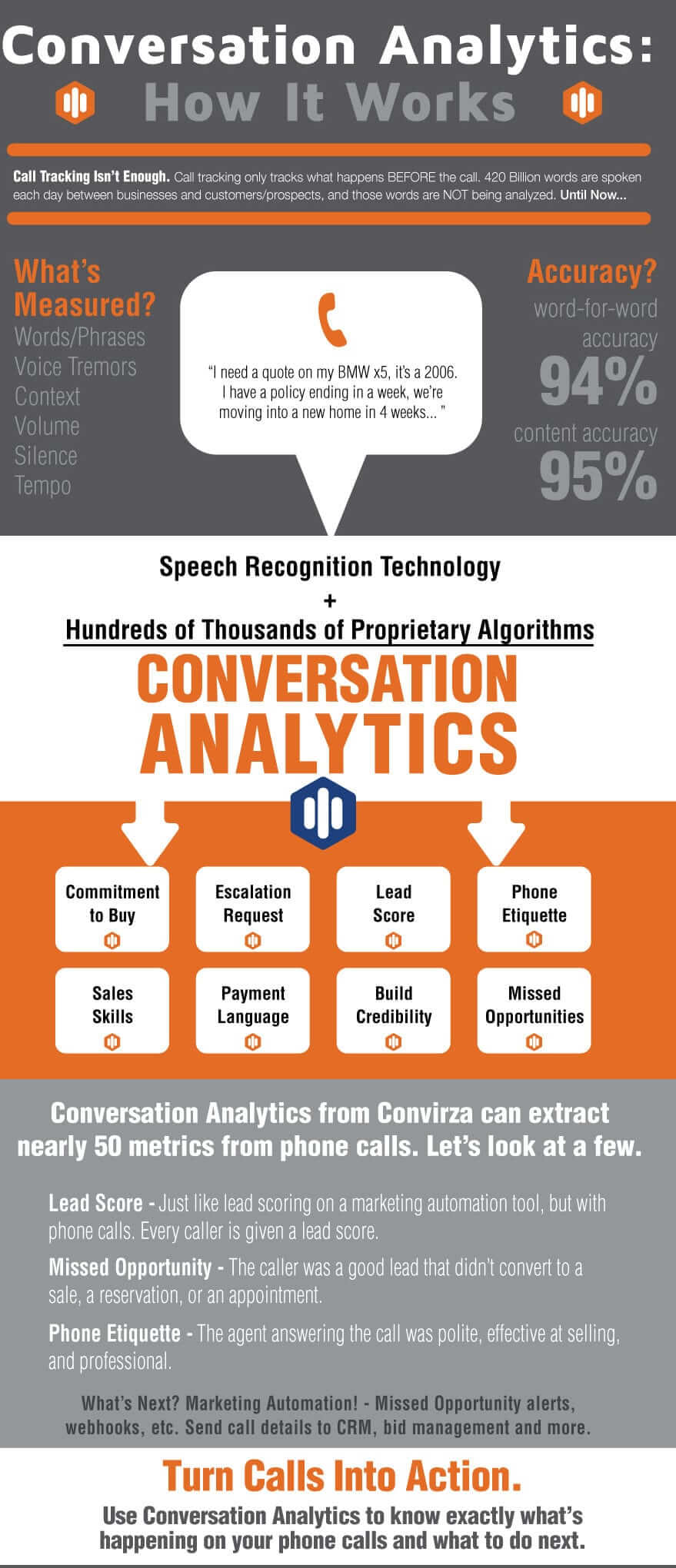 Conversation Analytics Infographic for automated call scoring