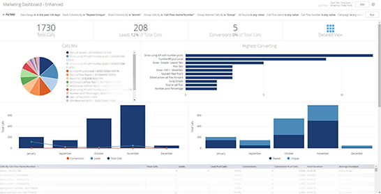 Marketing dashboard Convirza call reports and call reporting