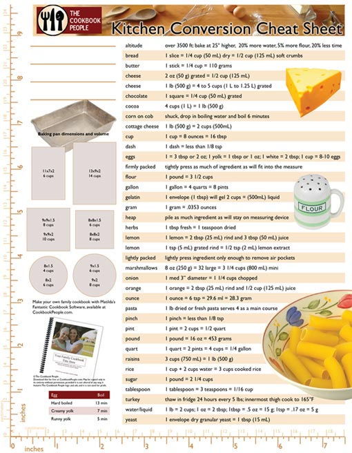 Kitchen conversion charts free recipe binder add ons for Kitchen remodel measuring guide