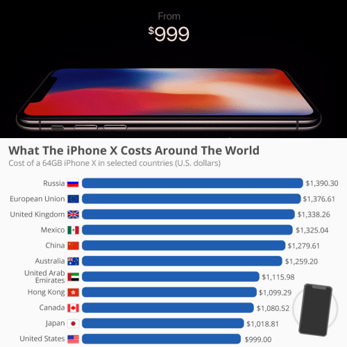 iphone-x-price-cheapest-by-country-list-usa-japan-canada-hong-kong-thai-how-to-buy