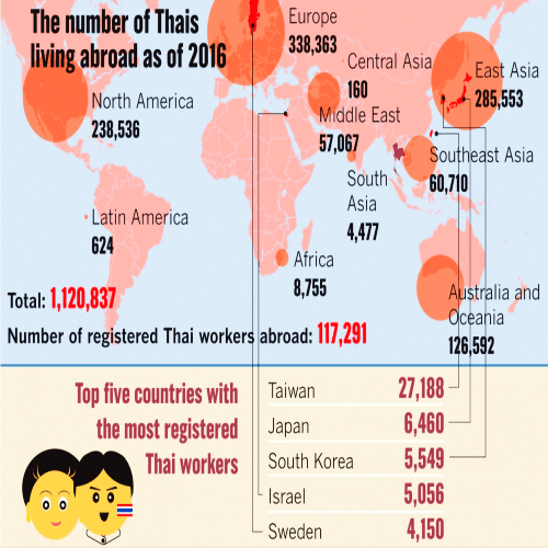 number-how-many-thai-worker-aboard-by-country-top-5-visa-free-waive-taiwan-korea-japan