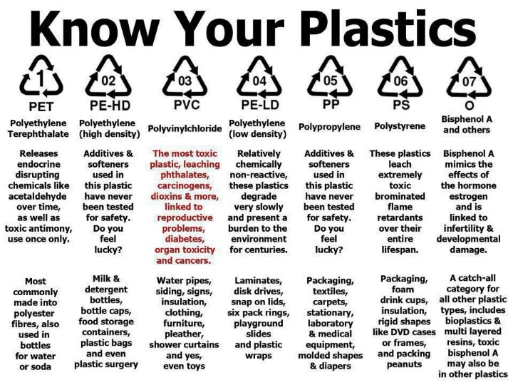 By The Numbers (Or Do You Know Your Plastics