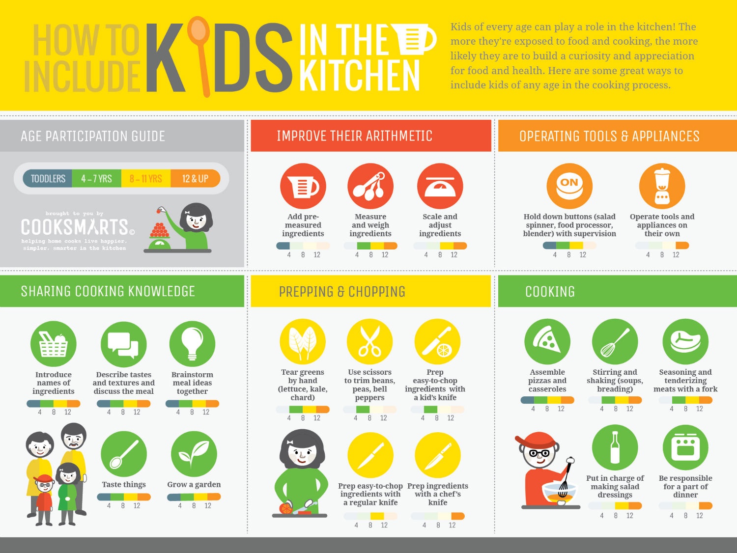 The Benefits Of Including Kids In The Kitchen Infographic