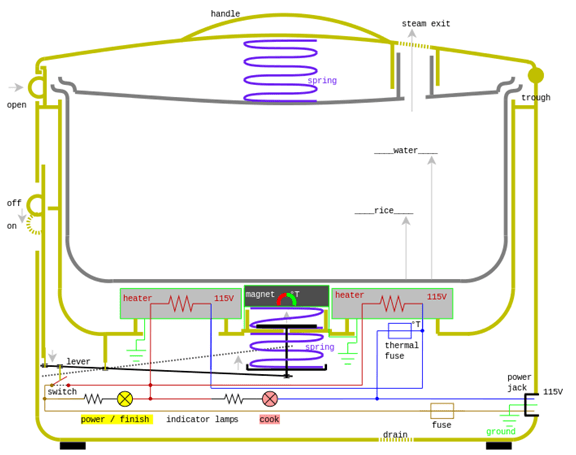 appliance wiring diagram components