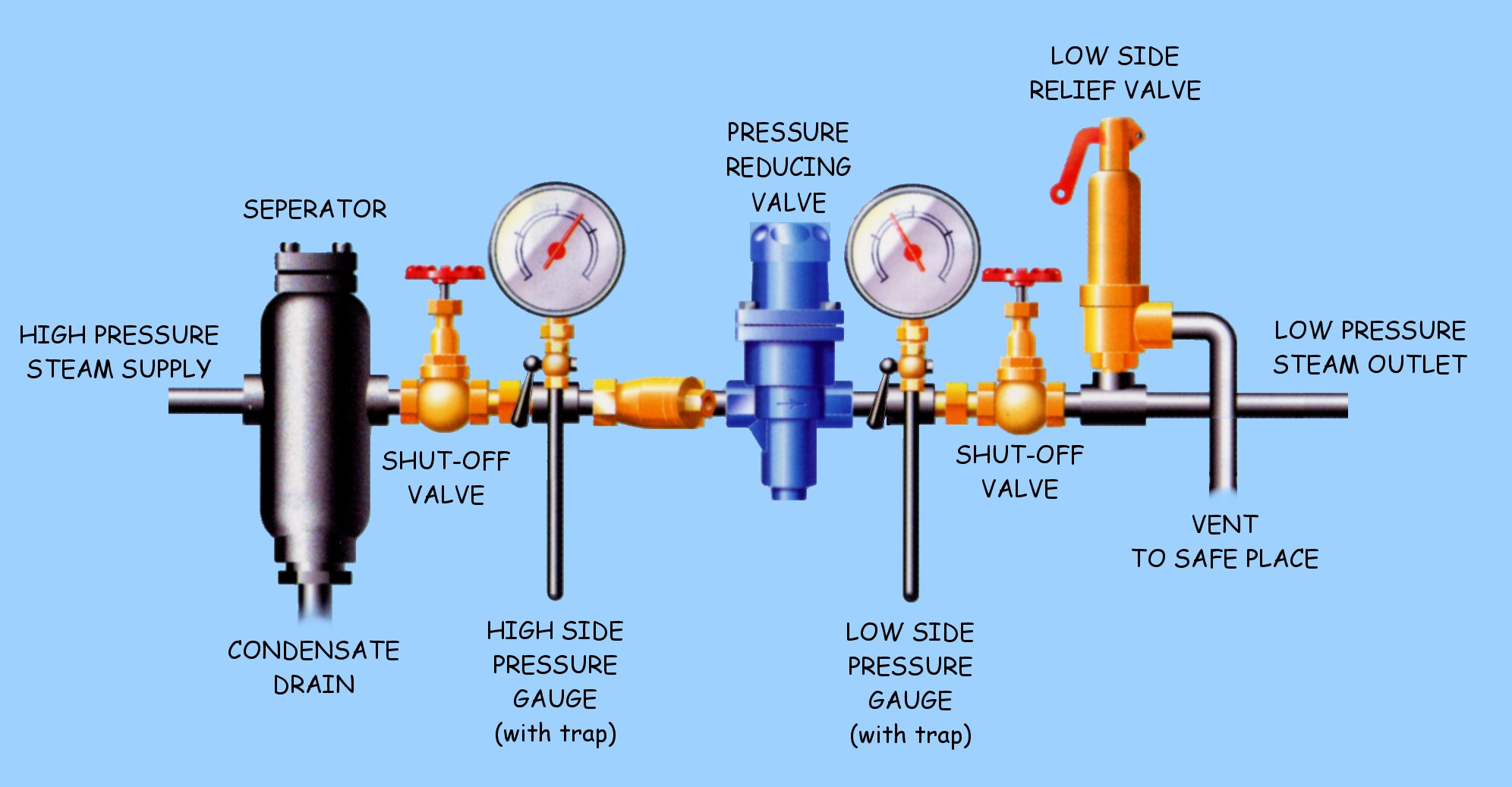 hight resolution of pressure reducing sets