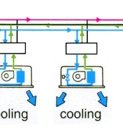 3 pipe system vrf daikin installation gainable climatisation daikin piping refrigerant  [ 1905 x 633 Pixel ]