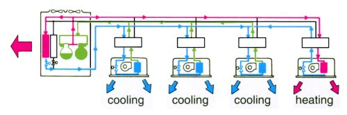 small resolution of  3 pipe system vrf daikin installation gainable climatisation daikin piping refrigerant