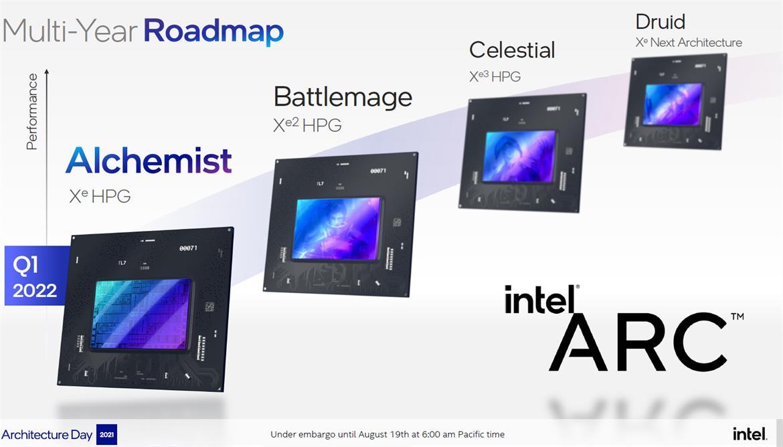 Intel Arc Alchemist 顯卡型號以 Arc aXXX 為命名