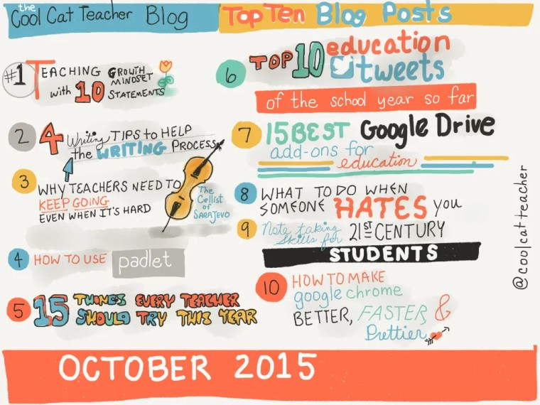 Top 10 Blog Posts in October 2015 Cool Cat Teacher Blog