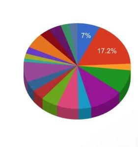 Project Pals participation statistics