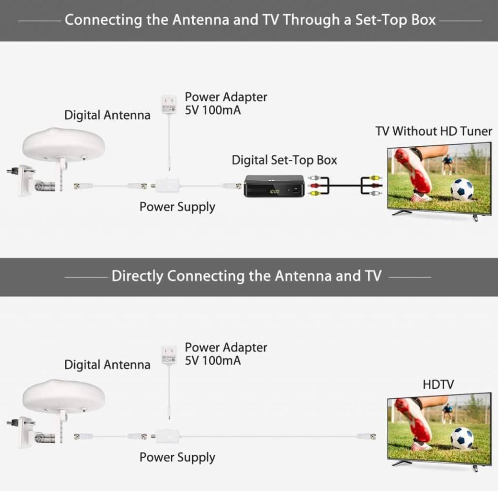 1ByOne Outdoor TV Antenna – New Concept setup