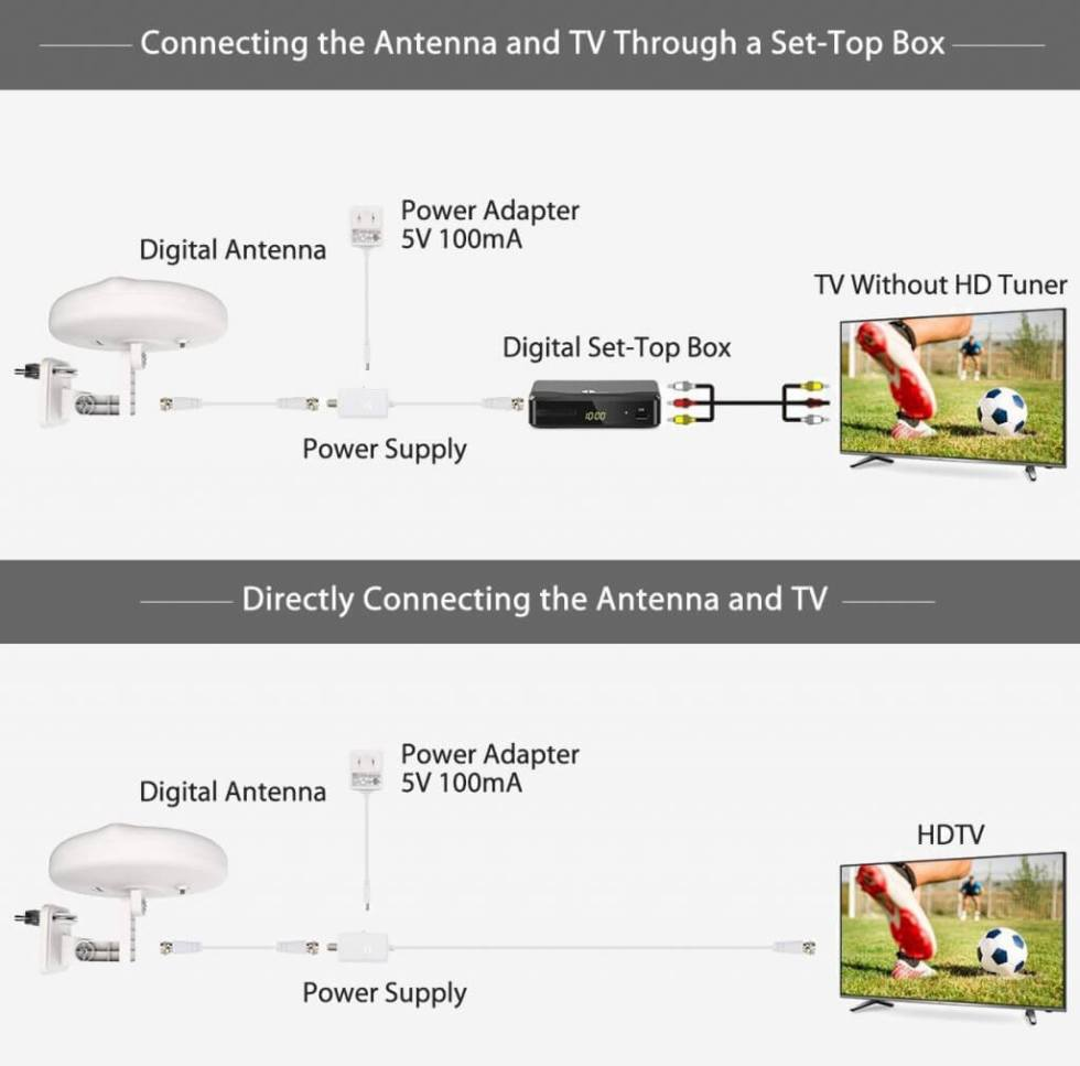 1ByOne Outdoor TV Antenna – New Concept setup
