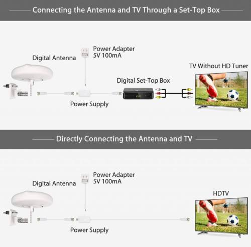 small resolution of 1byone outdoor tv antenna new concept setup