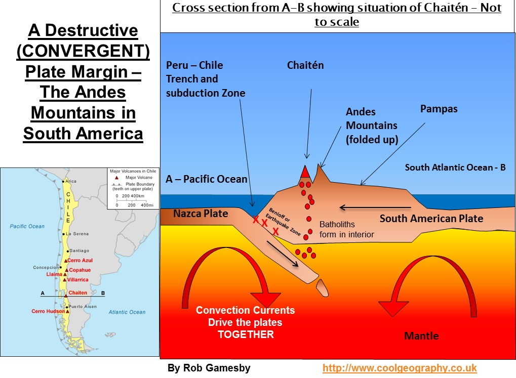 diagram of fold mountains formation fisher minute mount v plow wiring plate margins and landforms the cross section above shows tectonic situation across south america which gives rise to andes volcanoes like chaiten