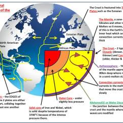 Structure Of The Earth Diagram 99 Dodge Neon Radio Wiring Plate Tectonics