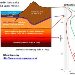 Structure Of The Earth Diagram To Label Standard Strat Wiring Plate Tectonics