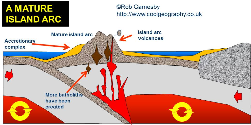 diagram of fold mountains formation lewis dot for c2h4 composite volcano lava dome ~ elsavadorla