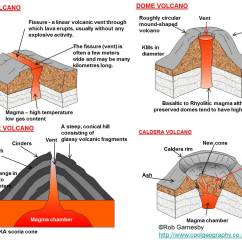 Inside Volcano Diagram Vent 94 Jeep Cherokee Radio Wiring Major Forms Of Extrusive Activity  Types Volcanoes