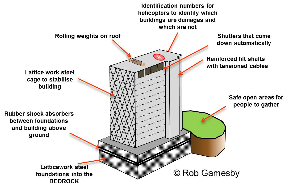 tsunami diagram with labels ge dryer heating element wiring earthquake block features nice place to get