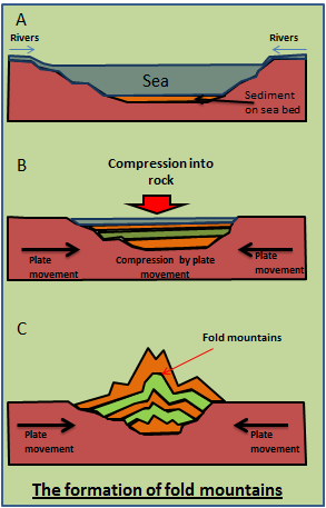 diagram of fold mountains formation home wiring diagrams landforms at plate boundaries