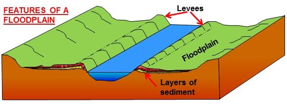 levee cross section diagram 1988 toyota pickup headlight wiring meanders and floodplains block