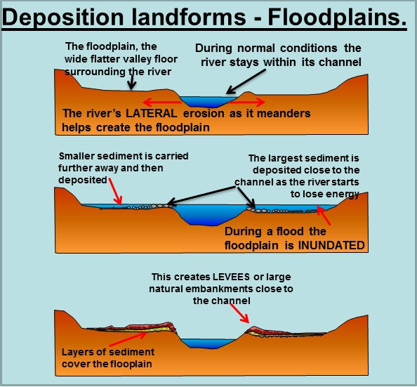 levee cross section diagram bilge pump float switch wiring meanders and floodplains