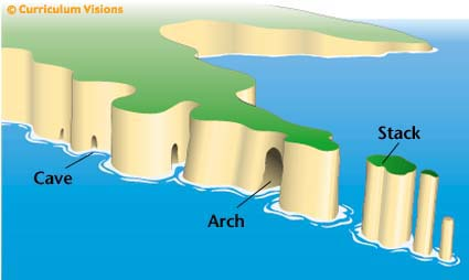caves arches stacks and stumps diagram club car gas wiring coastal erosion landforms of stack formation