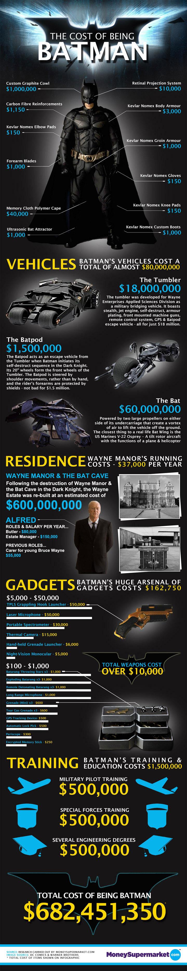 Infographic De kosten als je Batman bent