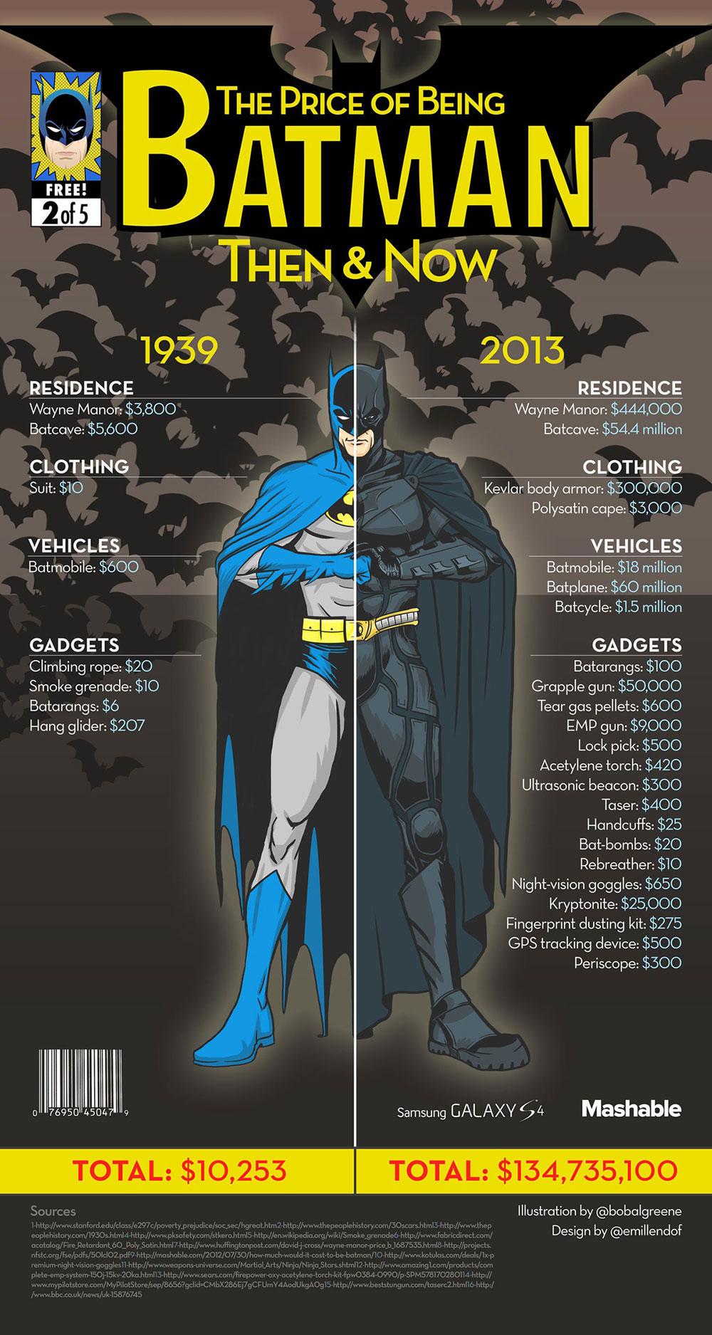 Infographic Batman kost het om hem te zijn