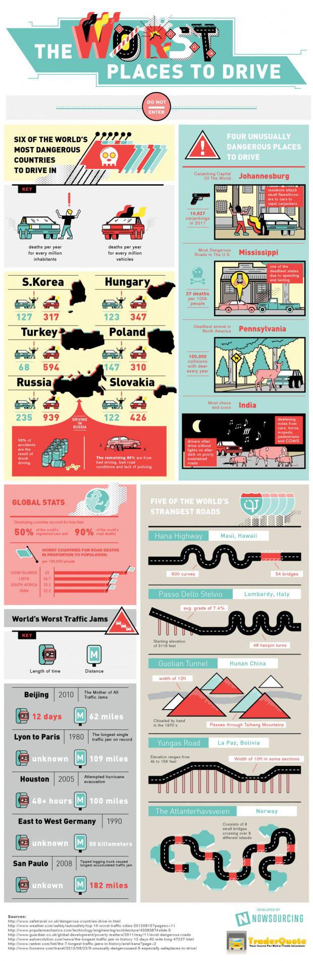 Infographic Verkeer waar ga je liever niet de weg op