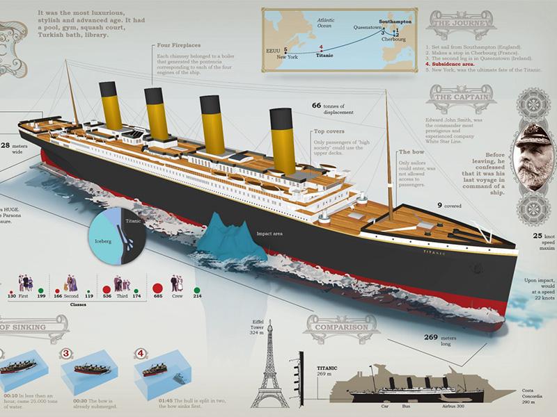 Infographic De titanic feiten