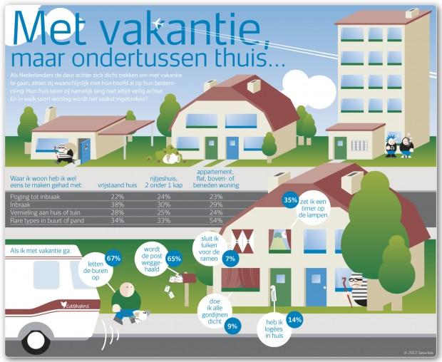 Infographic Vakantie hoe laat jij je huis achter