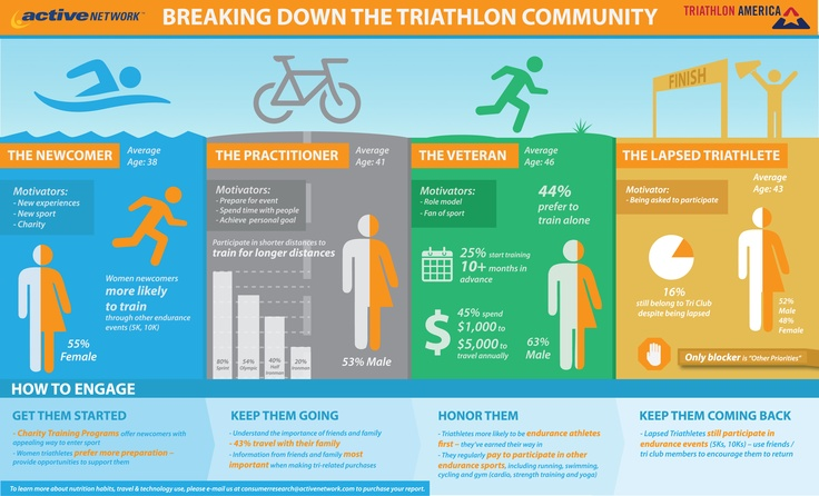 Infographic Triathlon feitjes