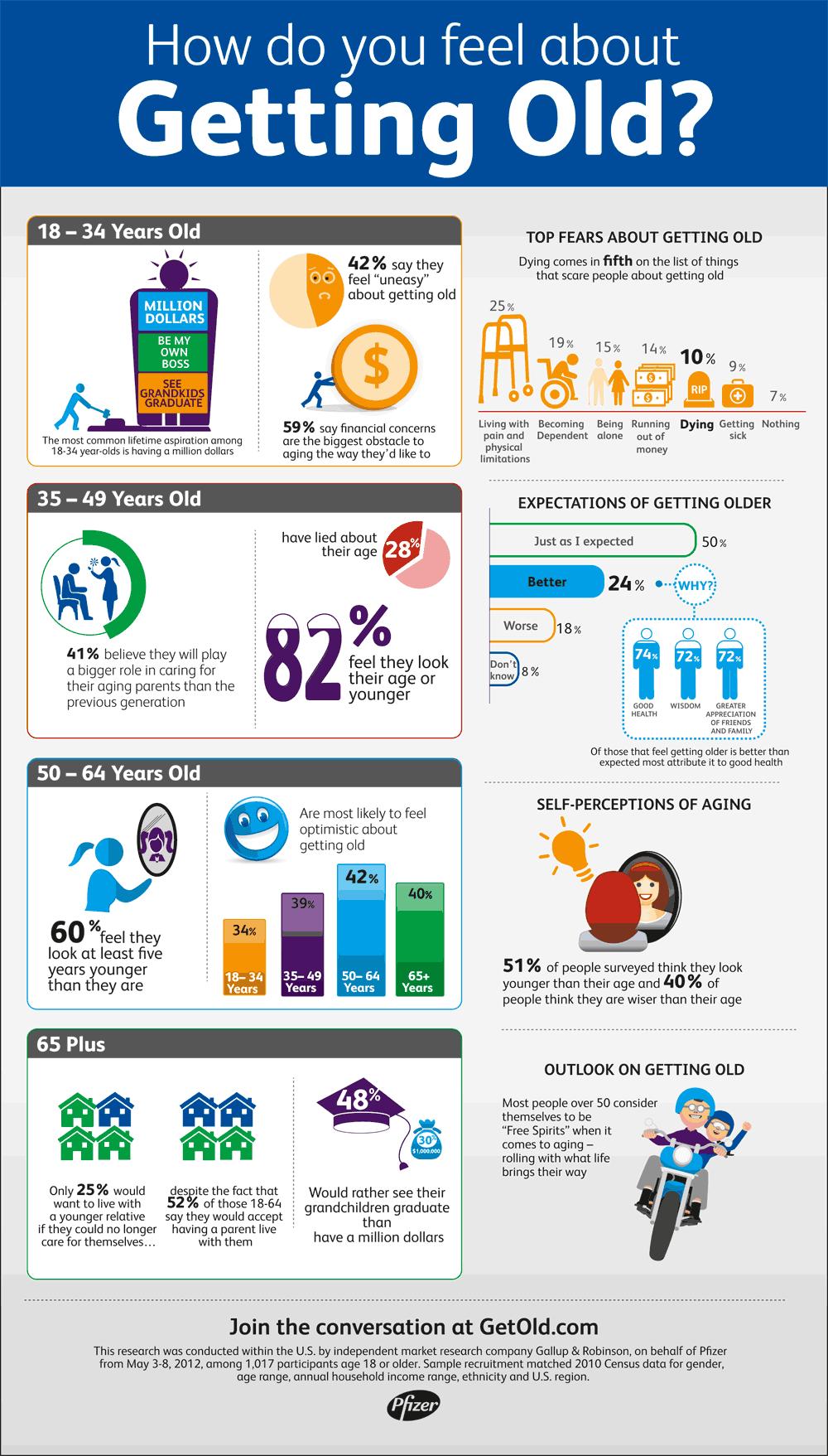 Infographic Statistieken over het ouder worden