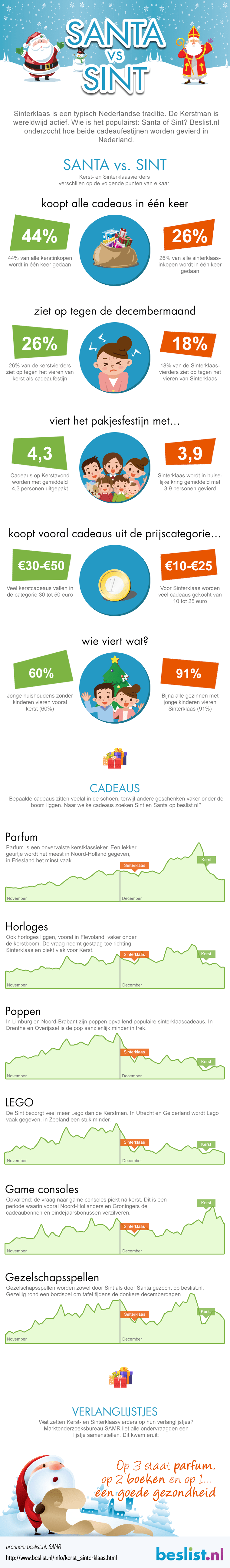 Infographic Santa vs Sint