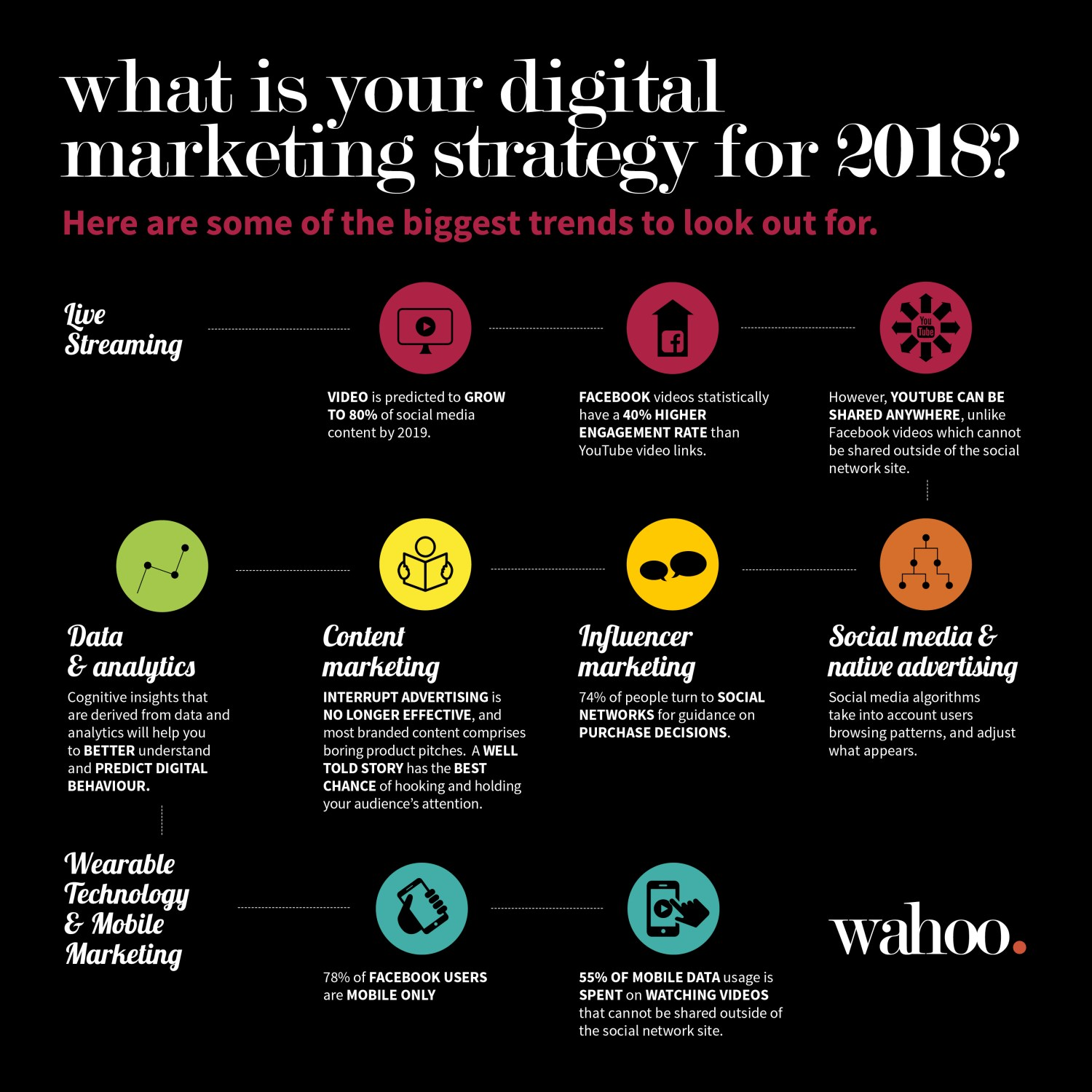Infographic over jouw digitale marketing strategie van 2018