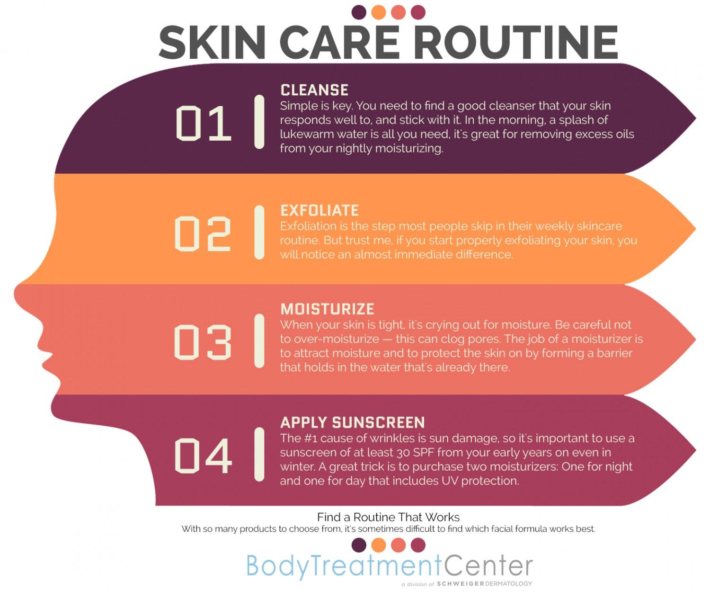 Infographic huidverzorgingsroutine