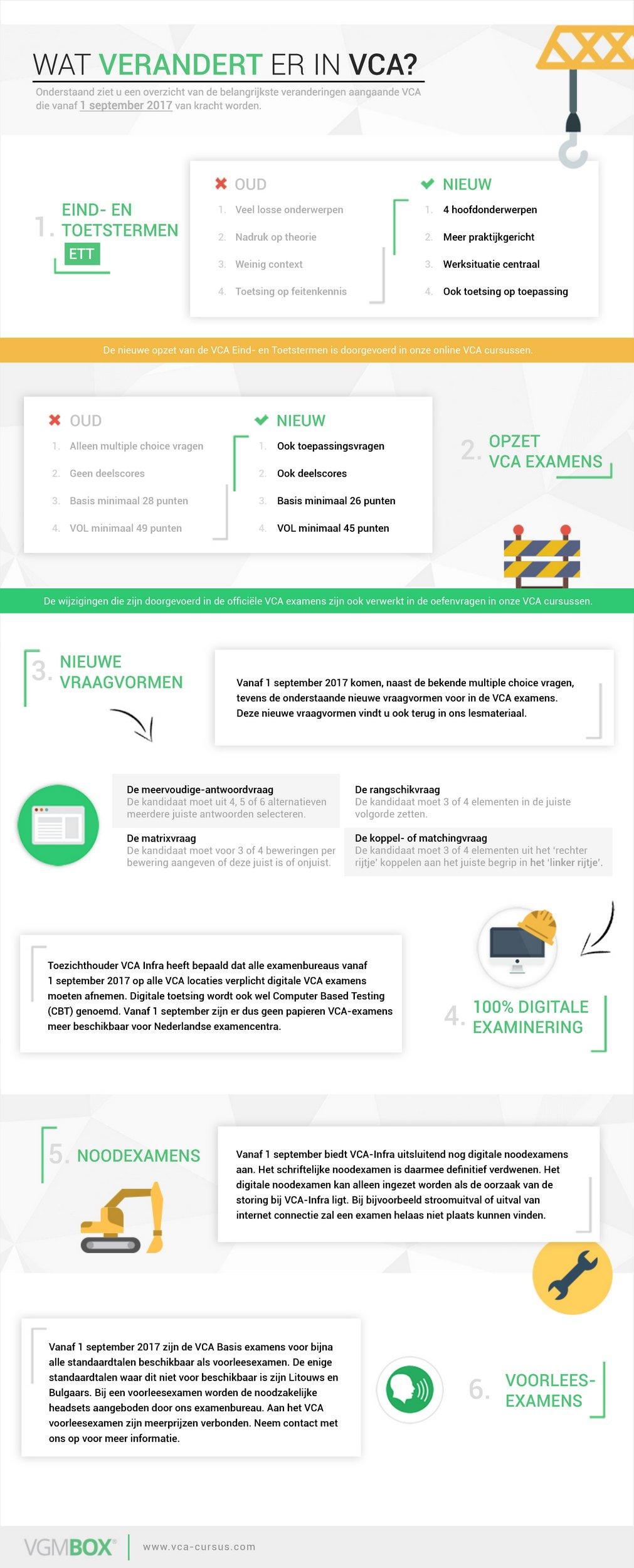 Infographic wat verandert er in vca