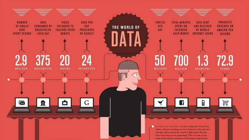 Infographic The world of data