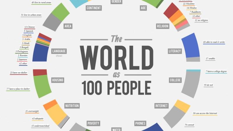 Infographic Hoe zou de wereld eruit zien met maar 100 mensen