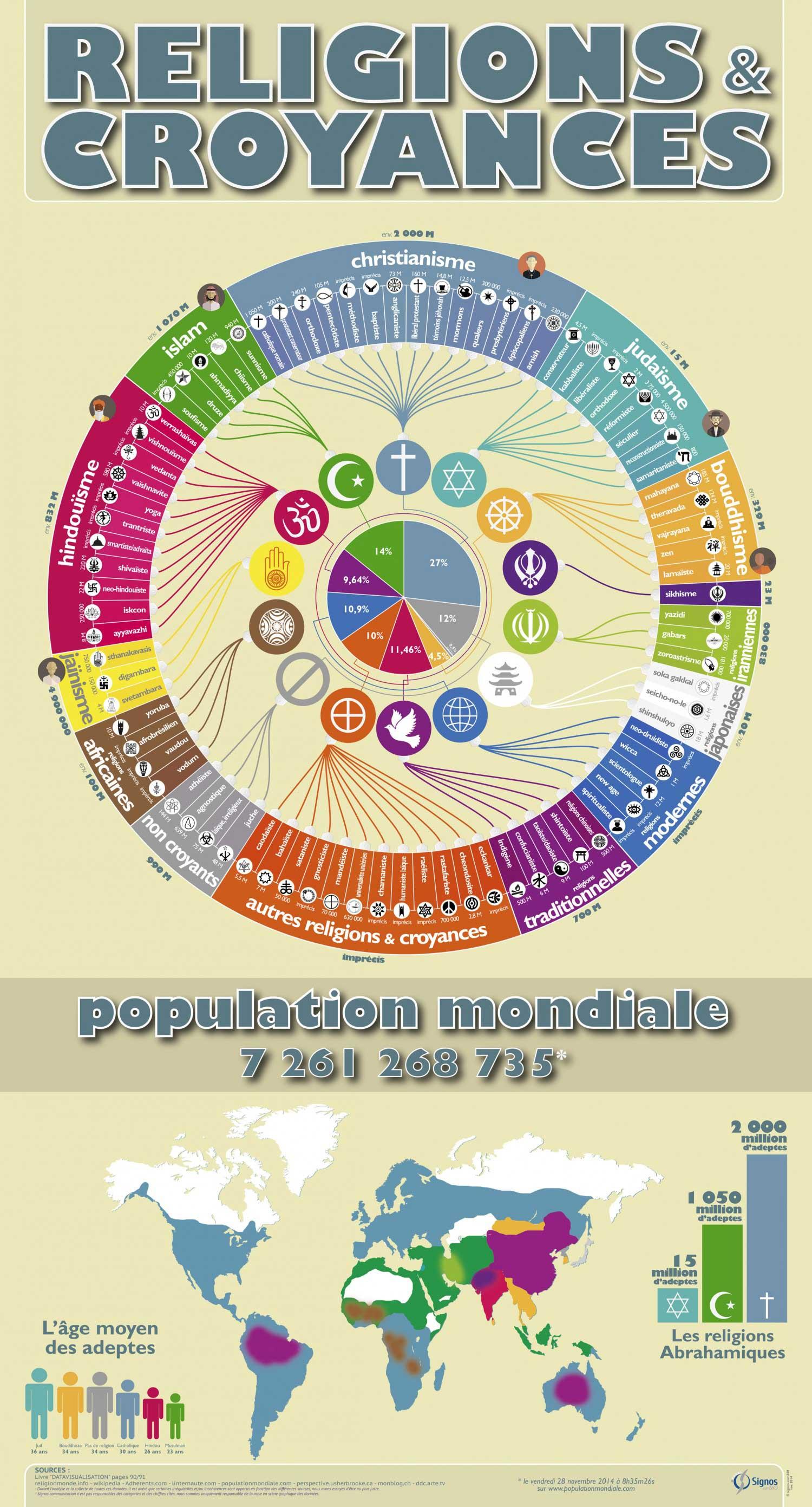 Infographic religieuze symbolen
