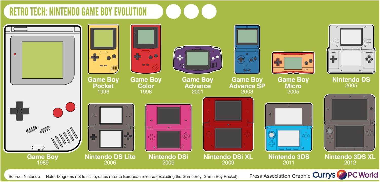 Infographic Evolutie van Nintendo handheld consoles