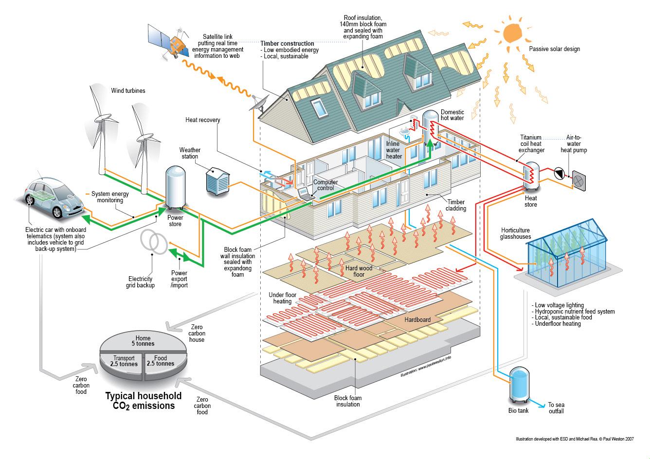 Infographic Hoe zit een huis in elkaar