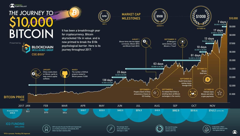 De reis naar 10000 bitcoin