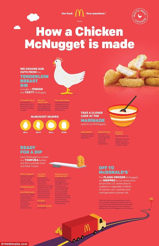 Hoe worden Chicken McNuggets gemaakt