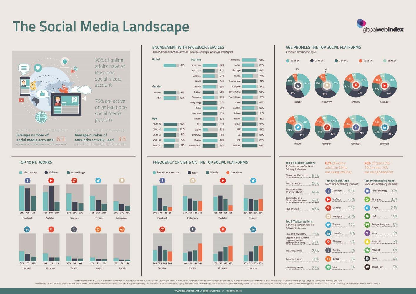 Het sociale media landschap